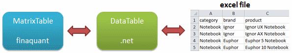 Data integration of excel with .net framework