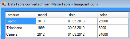 DataTable from MatrixTable