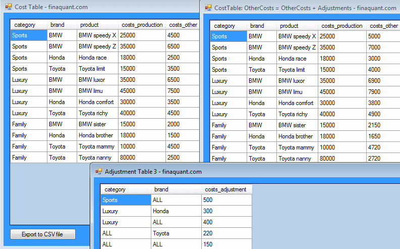 Using match-all attribute values for table addition