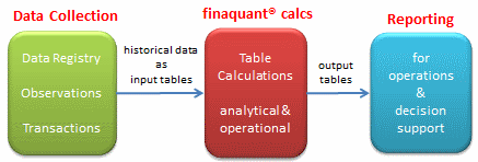 Application Scope of finaquant® calcs