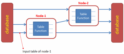 A Calculation Network with two Nodes