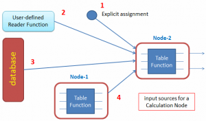 Four input sources for a Calculation Node