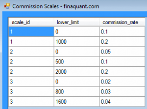 Commission Scale Table