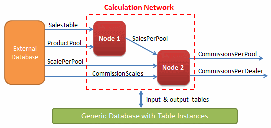 Data Flow & Commission Calculation