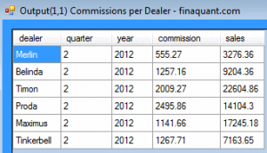 Sales Commissions per Dealer