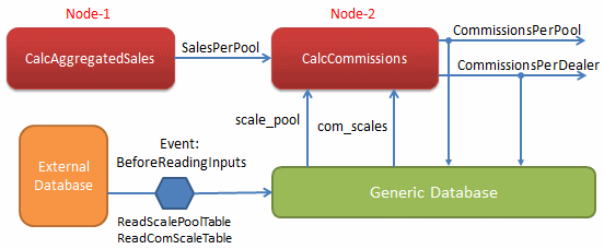 Second Calculation Node