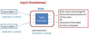 Input timestamps