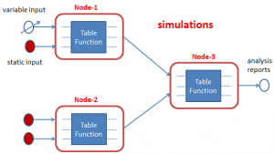 Simulations with Calculation Nodes & Networks