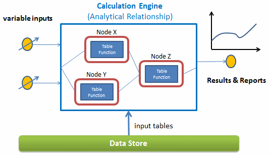 Simulations with Calculation Engine