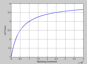 Lift Factor Curve