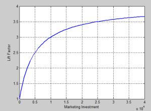 Lift Factor Curve