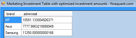 Marketing Investment Table with optimized amounts