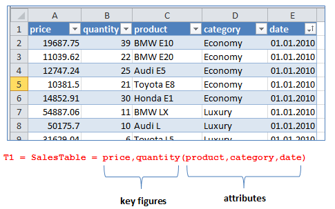 Notation for Data Tables